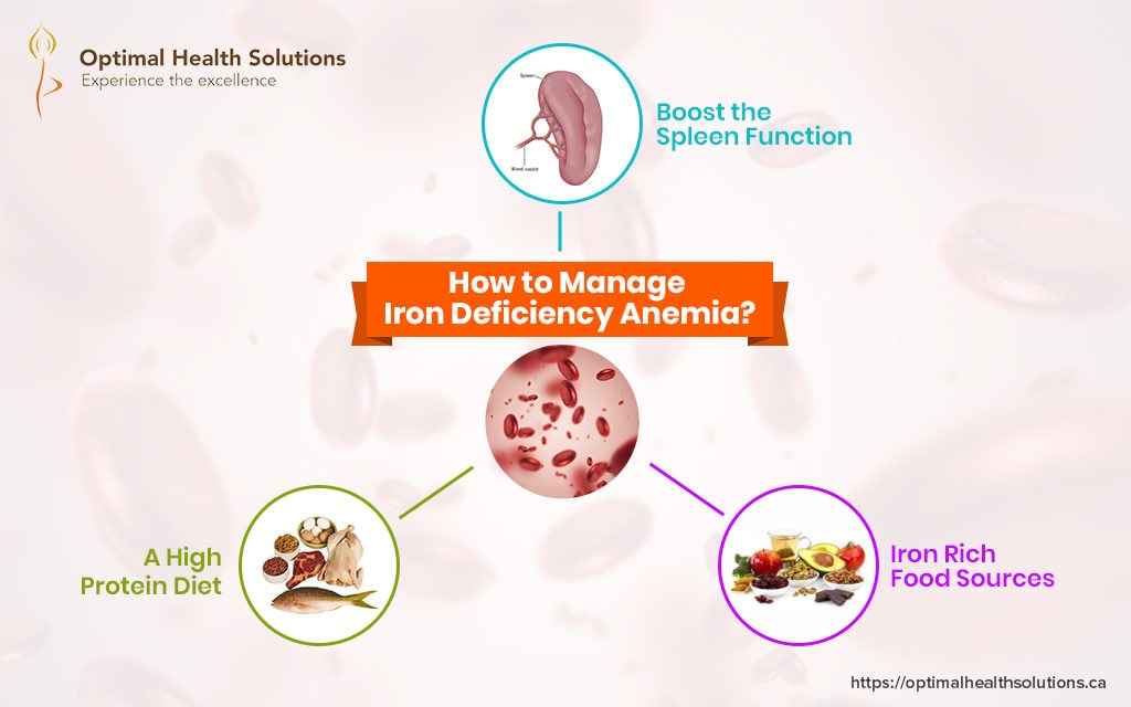 How to manage iron deficiency anemia